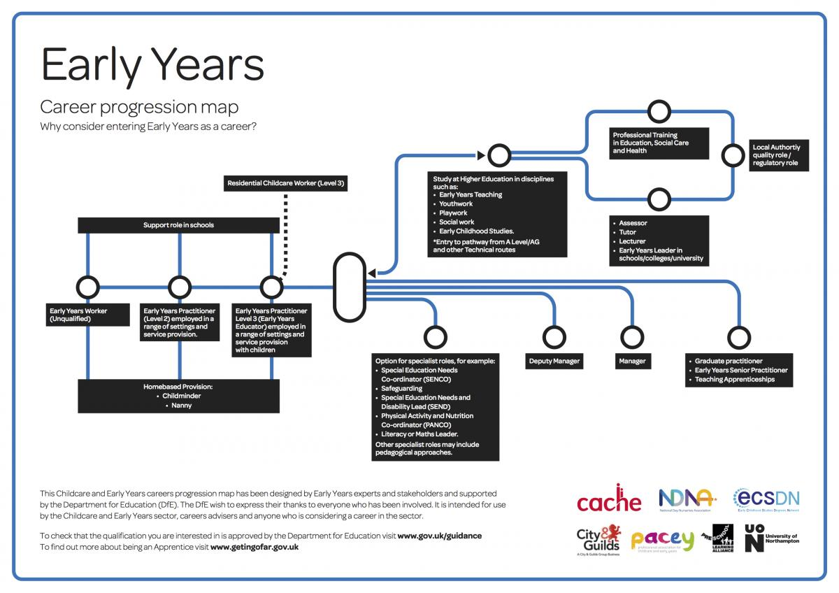 Early years career progression map